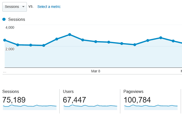 pageviews march